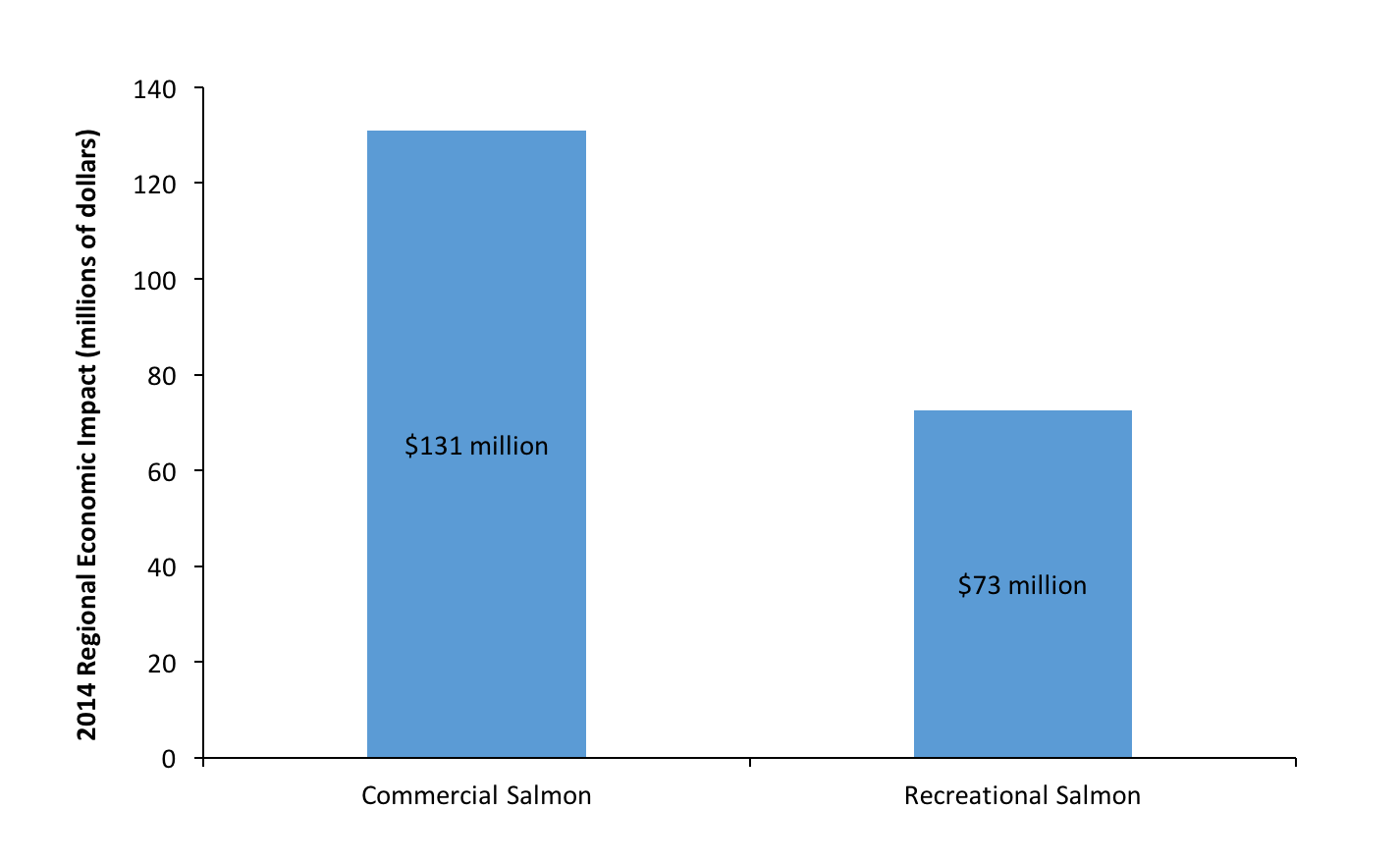 2014 Recreational vs Commercial Salmon