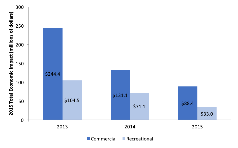2015 Commercial vs Recreational