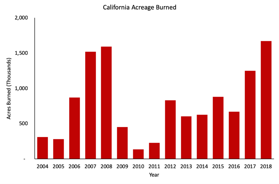 Acres Burned Annually