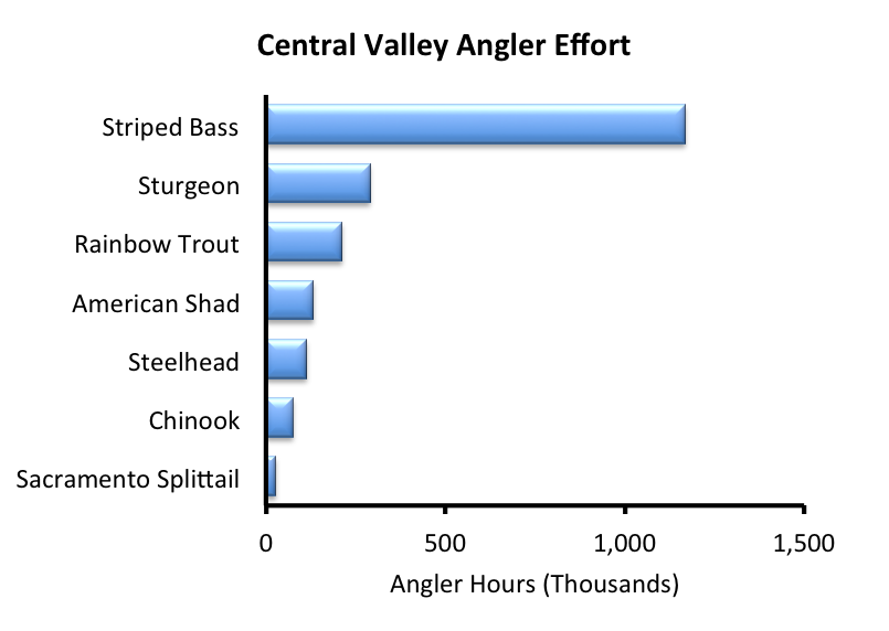 Central Valley Angler Survey from July 1, 2009 to June 30, 2010