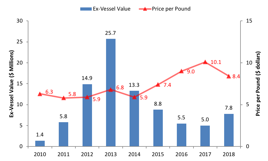 Commercial Value and Price per Pound