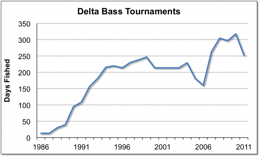 Delta Bass Tournaments