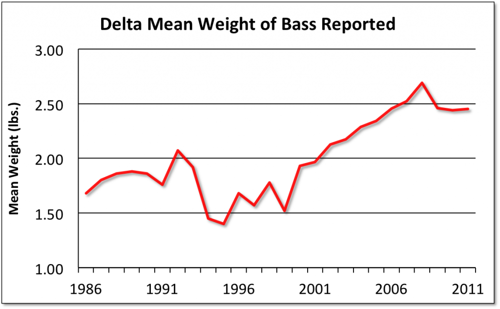 Delta Bass Weights