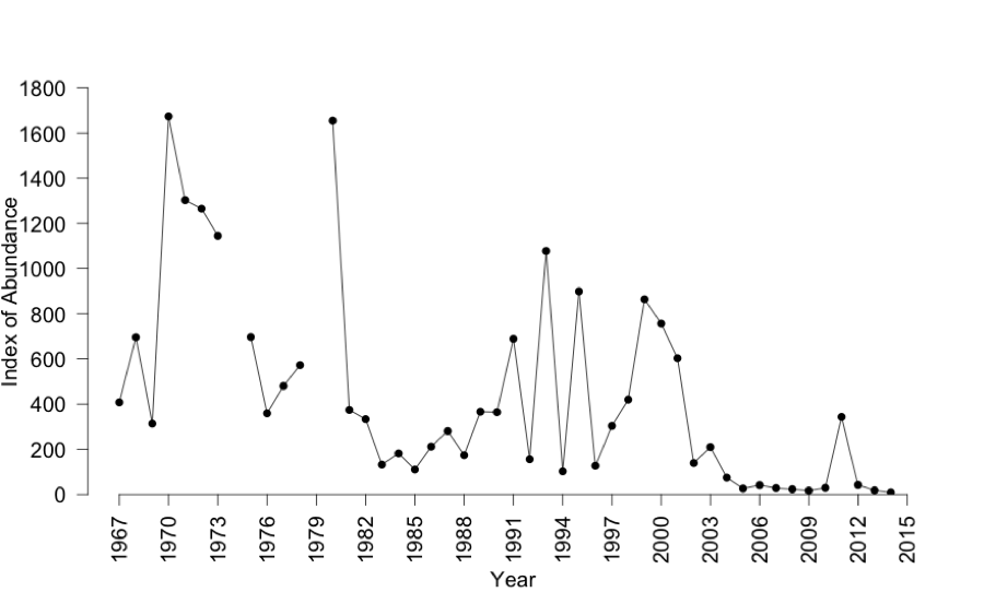 Index of abundance for delta smelt from the Fall Midwater Trawl (September-December)
