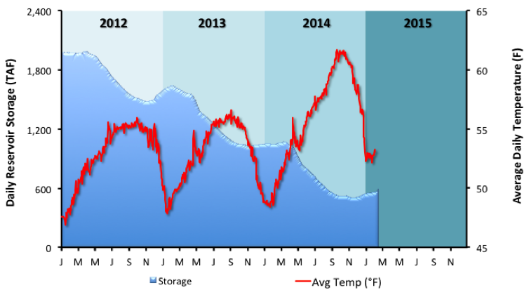 Figure 3. New Melones Reservoir storage and Stanislaus River temperature recorded at Goodwin Dam.