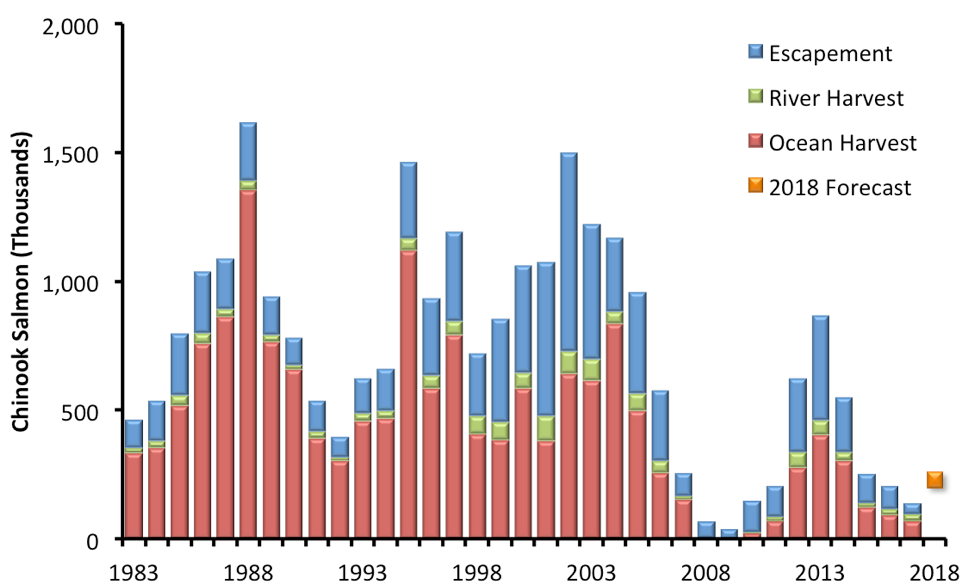 Figure 2 PFMC Report