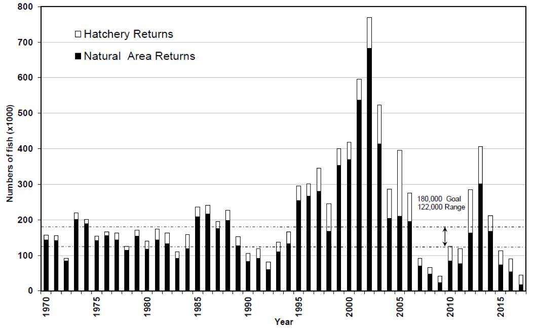 Figure 3_PFMC Report