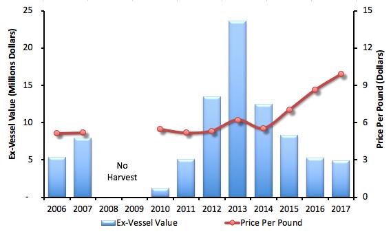 Figure 4_PFMC Report