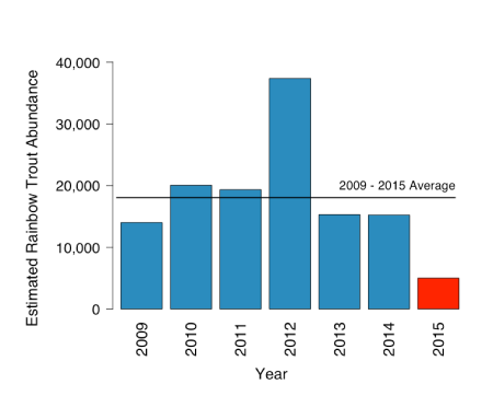 Figure 1. Annual rainbow trout abundance in the Stanislaus River during 2009-2015.