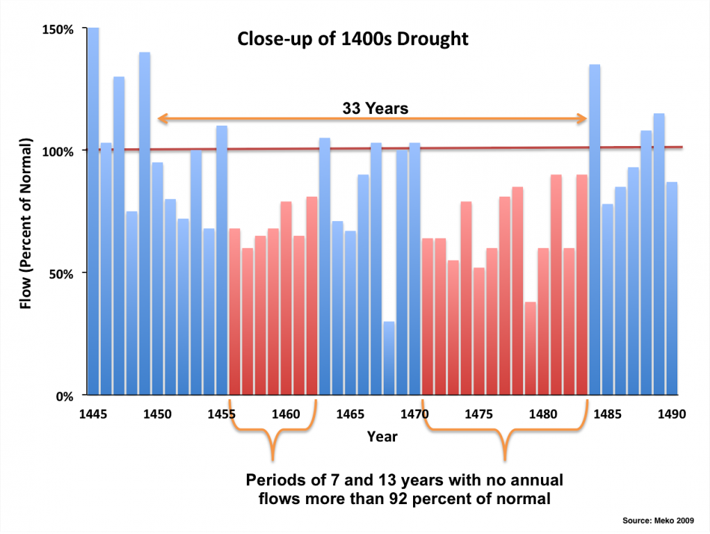 Historical drought in the 1400s constructed from tree-ring data (Source: Meko 2009)