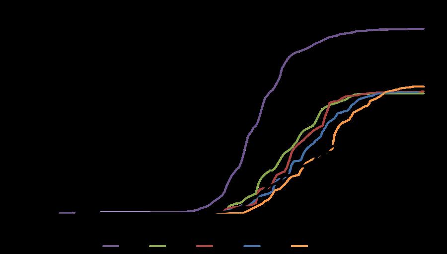 Mokelumne Cumulative