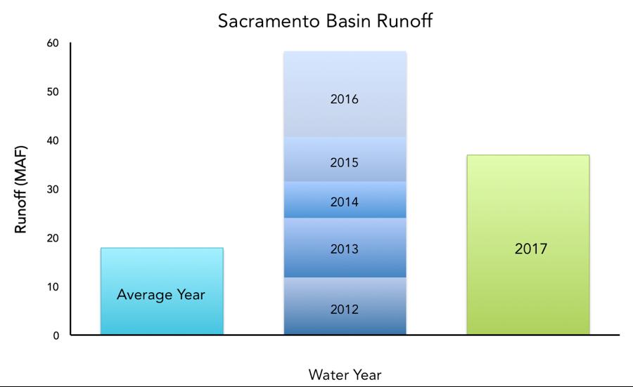 Sacramento Run-Off
