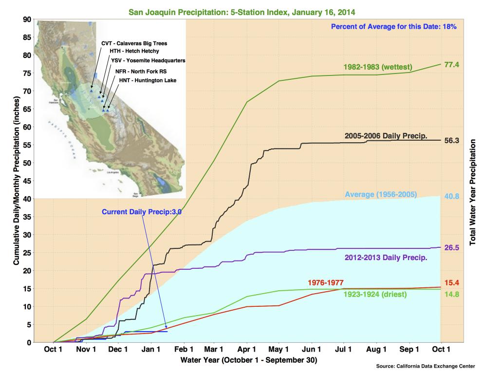 San Joaquin Precipitation Index Jan. 16, 2014