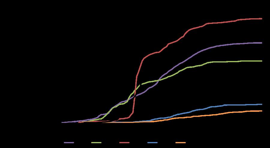 Tuolumne Cumulative