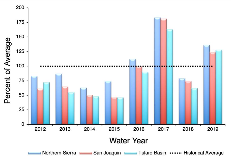 Water Indicies Sierra_San Joaquin_Tuolumne